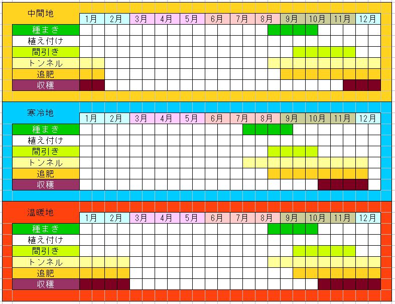 三浦大根の栽培カレンダー