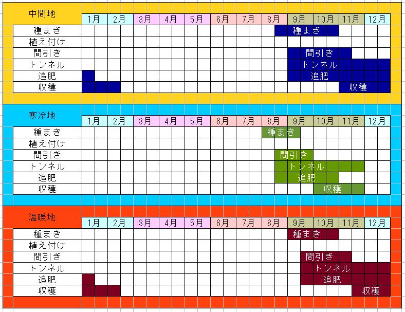 聖護院かぶの栽培カレンダー