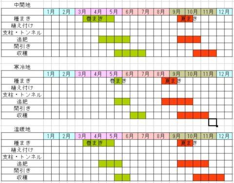 春菊の栽培スケジュール